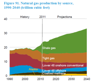 US Natural Gas Production by Source